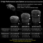 QD65 Lens Performance Chart