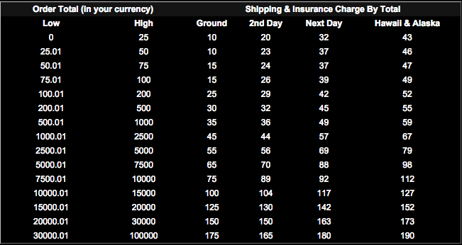 Table to calculate shipping and insurance