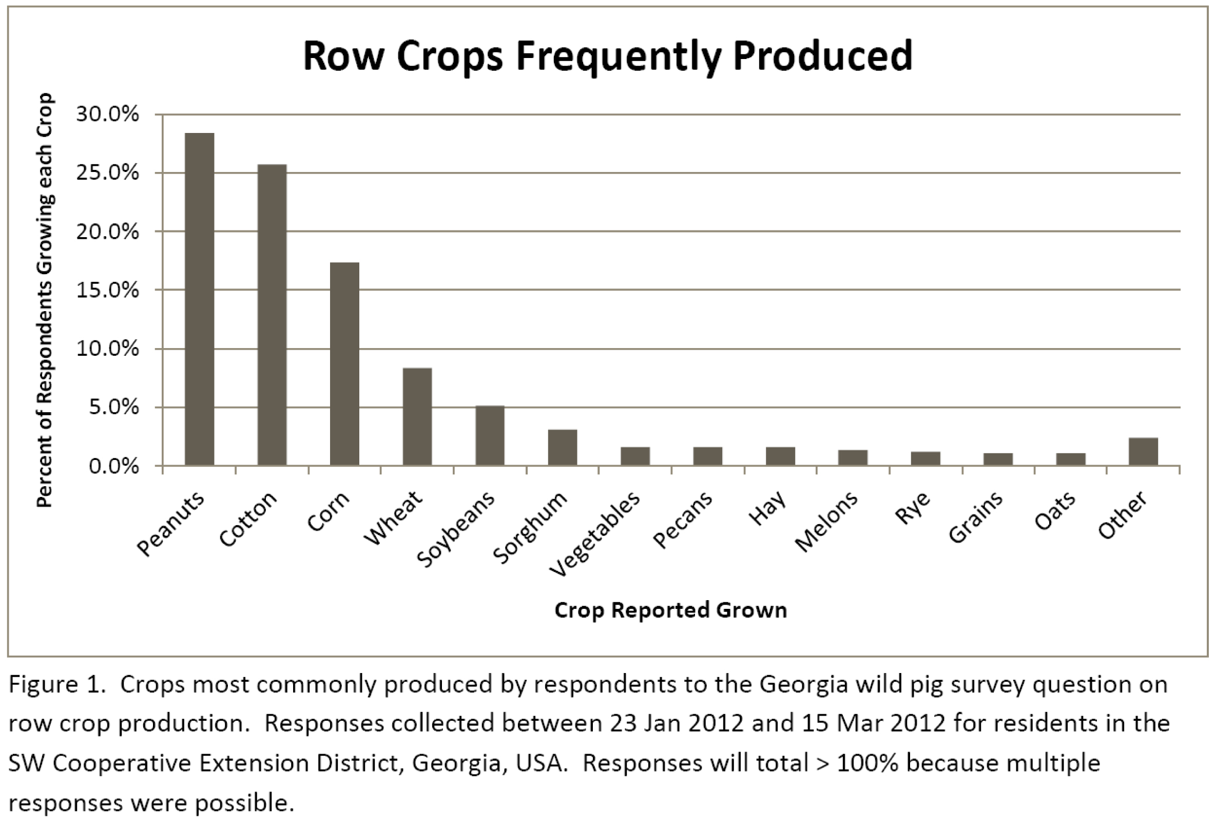 Figure 1 Crops Grown