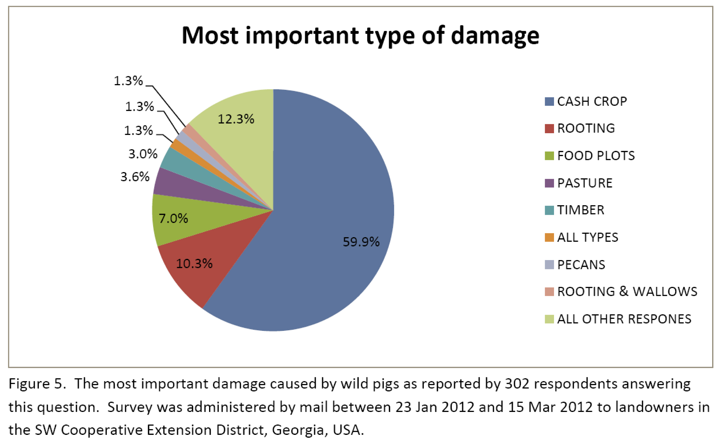 Figure 5 Damage Type