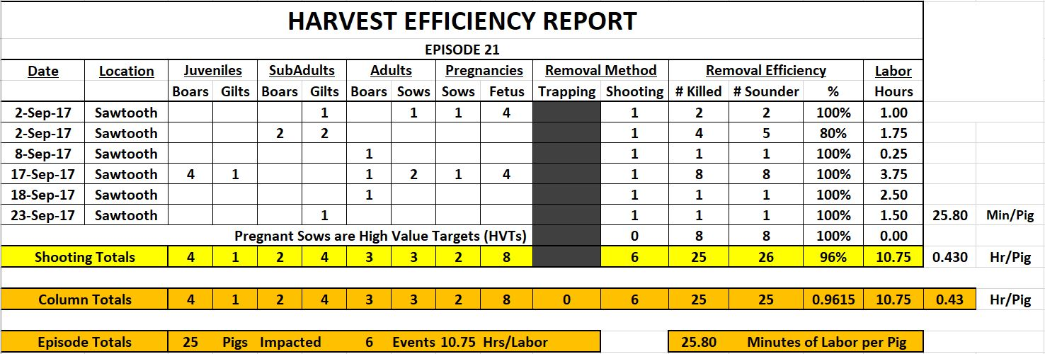 Episode 21 Harvest Efficiency Report