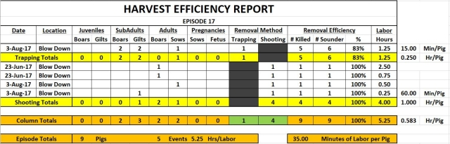 Episode 18 Harvest Efficiency Report