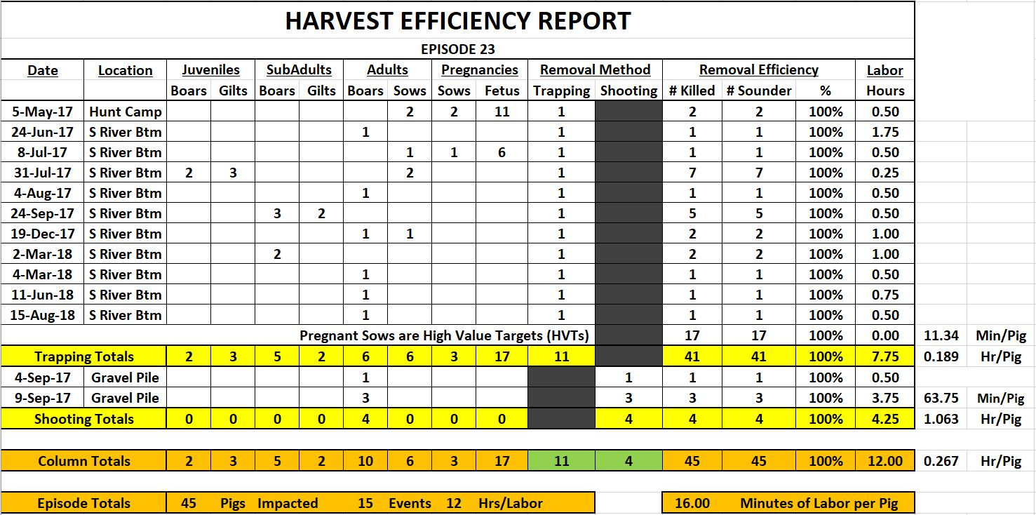 Episode 23 Harvest Efficiency Report