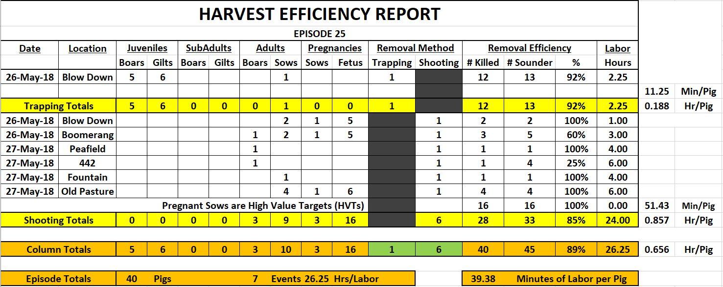 Episode 25 Harvest Efficiency Report